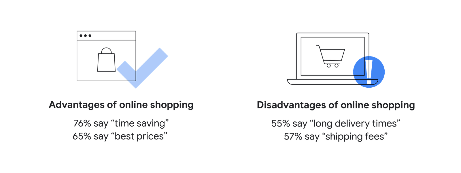 Advantages and disadvantages of online shopping for apac consumers