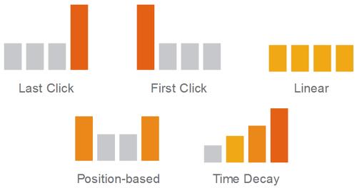 마케팅 채널 기여 분석