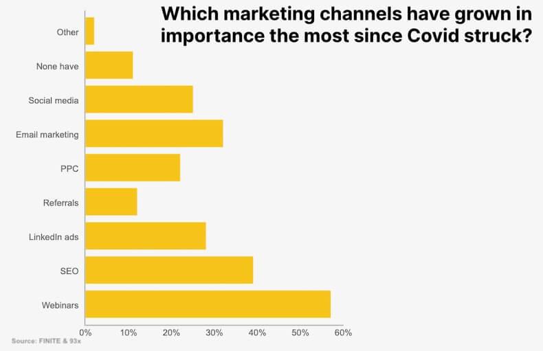 C-19 이후 중요해진 B2B 마케팅 채널