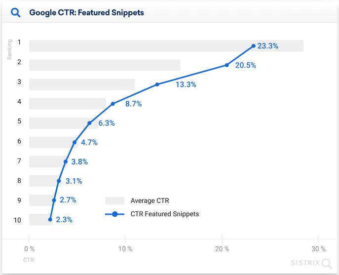 구글 CTR - Featured Snippets