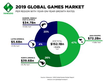 글로벌 게임 마켓 2019
