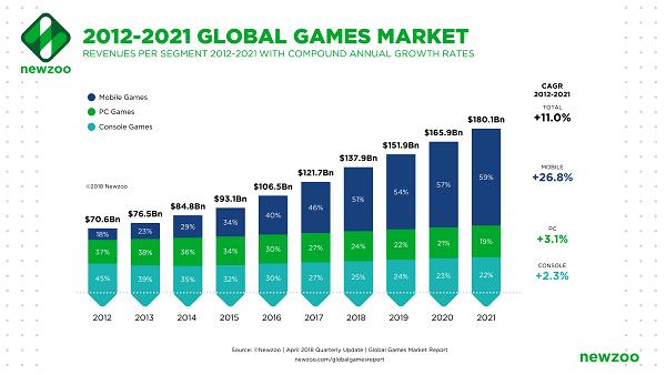 글로벌 게임 마켓 트렌드 2021