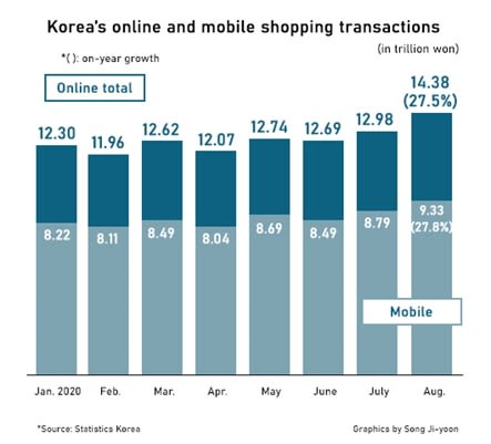 Korea online and mobile shopping transactions