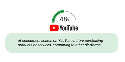48% of consumers search on youtube before making a purchase.