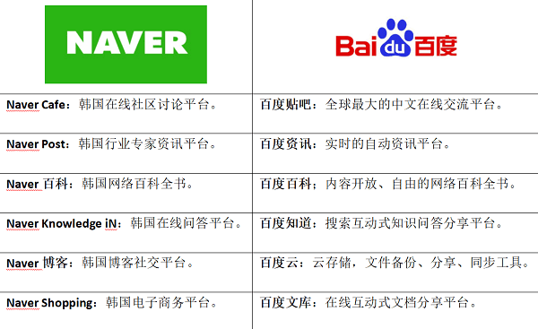 NAVER Baidu比较