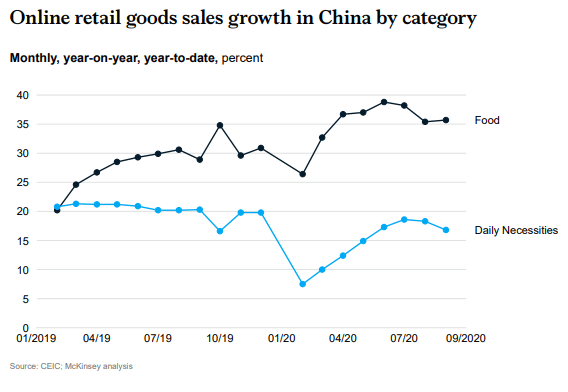 Online retail goods sales growth in China by Category