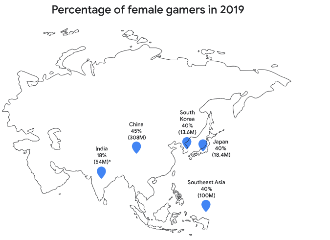 Percentage of female gamers in 2019 APAC Region