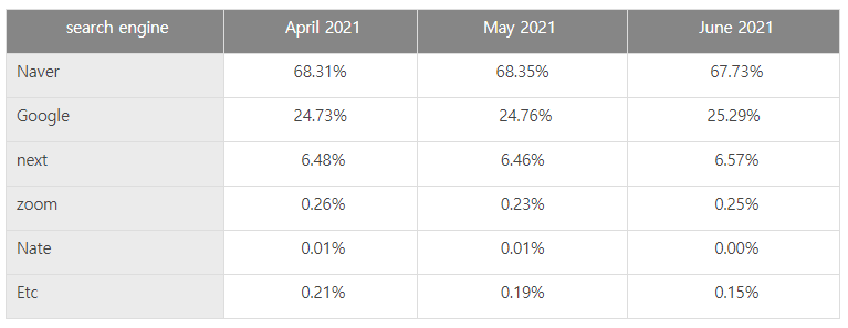 Korean Search Engine Market share Q1 in 2021: Monthly Changes