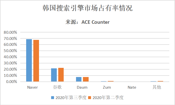 韩国搜索引擎市场占有率