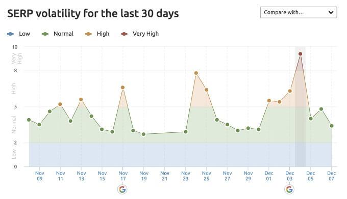 30일 간의 검색 결과 페이지 변동지표