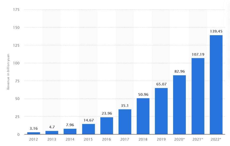 Social media industry in China