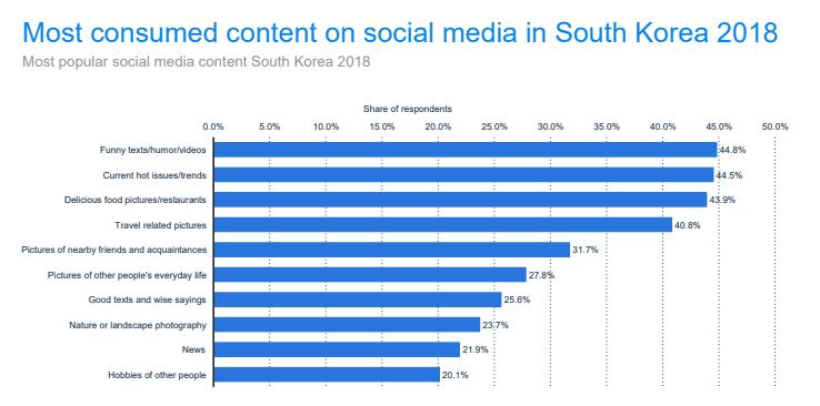 Most consumed on social media in South Korea