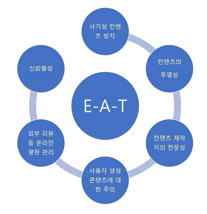 헬스케어 산업군 SEO, EAT중요성