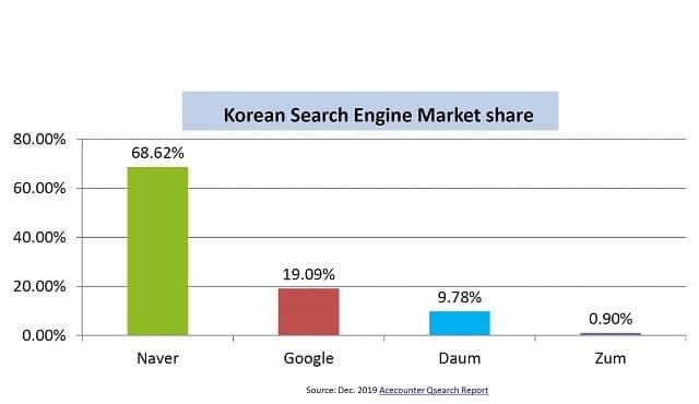 네이버 구글 2020 상반기 검색엔진 점유율