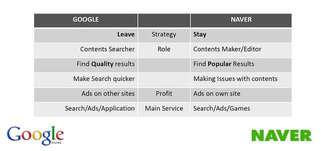 구글 Vs. 네이버 검색엔진 비교